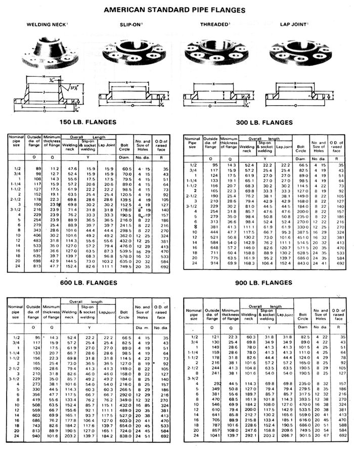 Flanged pipe fittings dimensions